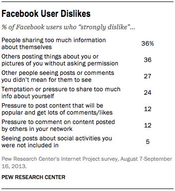 FT_Facebook-user-dislikes