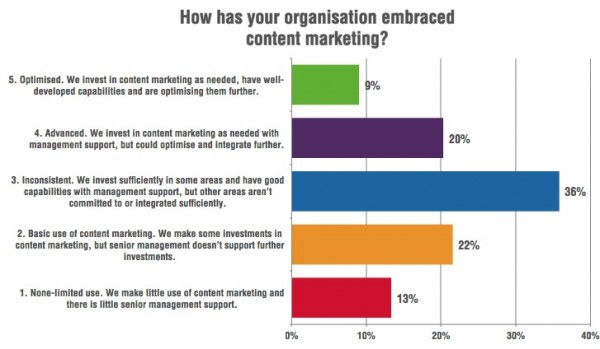 Managing-content-marketing-capabilities-600x349