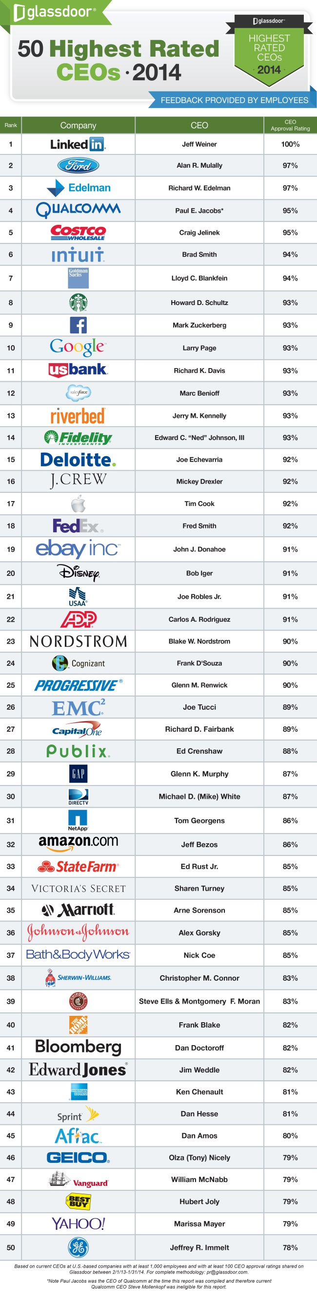 Highest-Rated-CEOs_2014 (1)