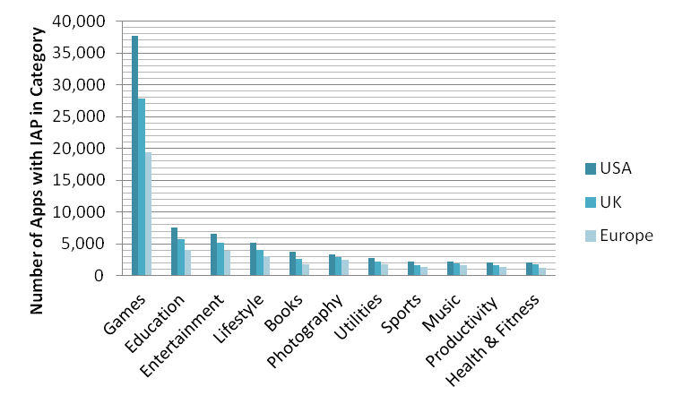 iap-categories