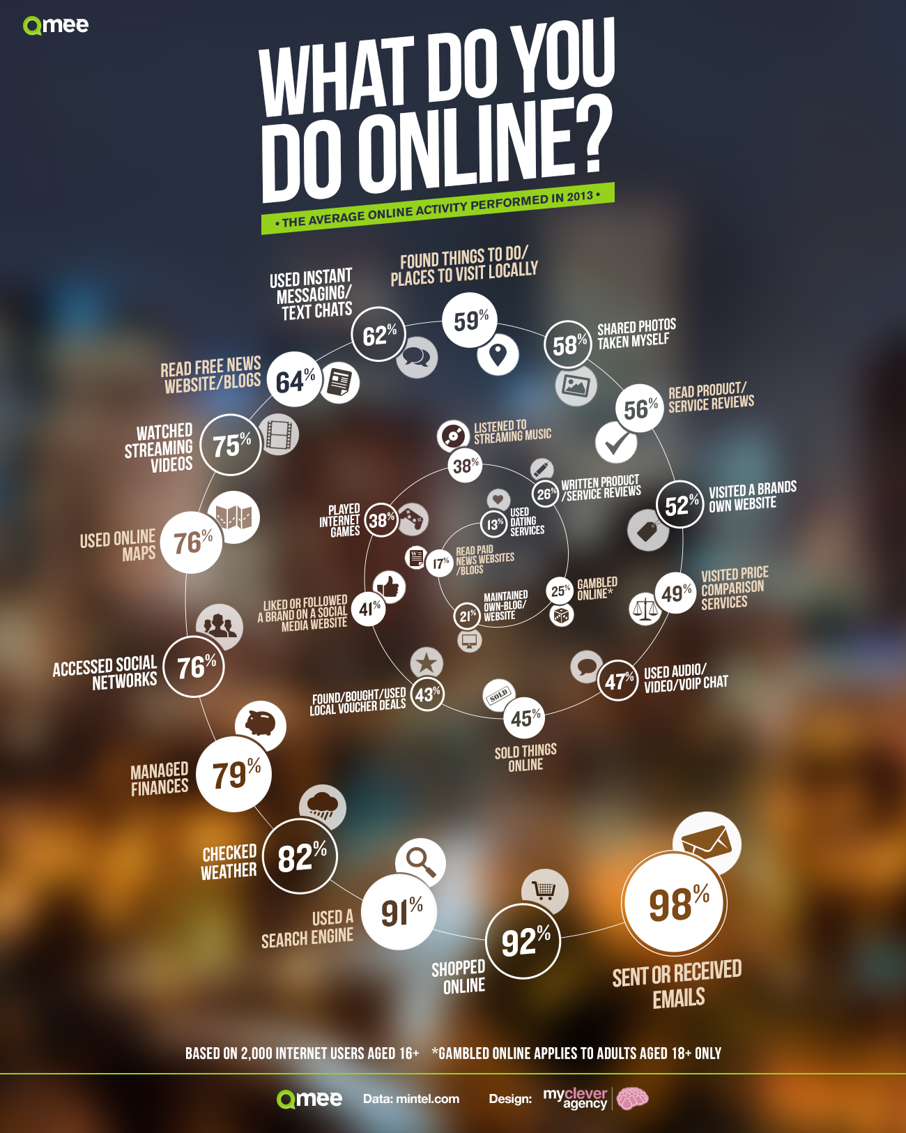 infographic-What-do-we-do-online