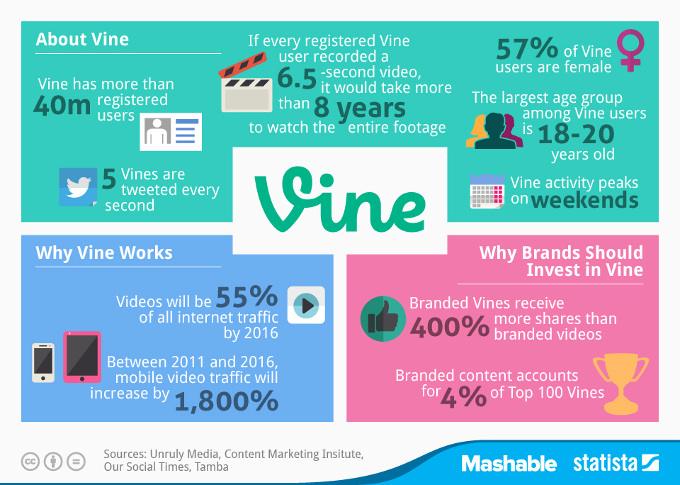 chartoftheday_2456_Key_facts_on_Vine_usage_n
