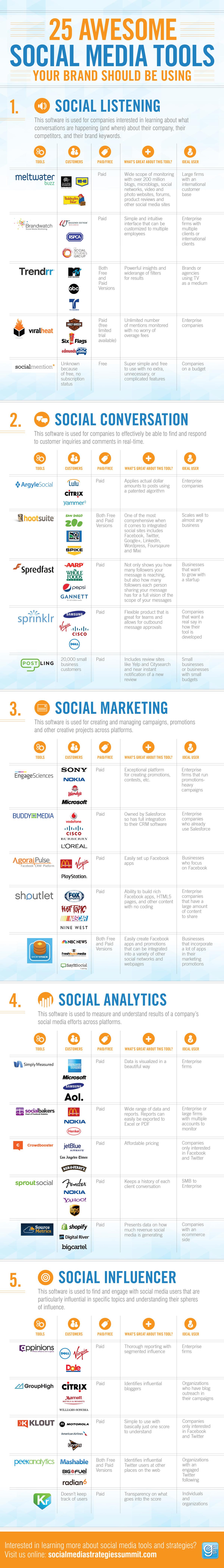 25 SocialMediaTools