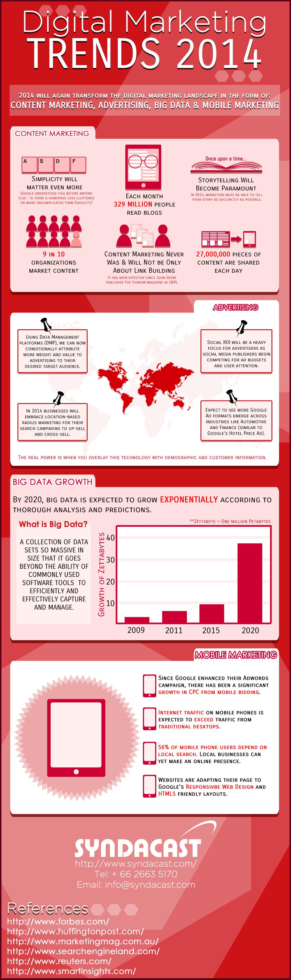 Digital-Marketing-Trends-2014