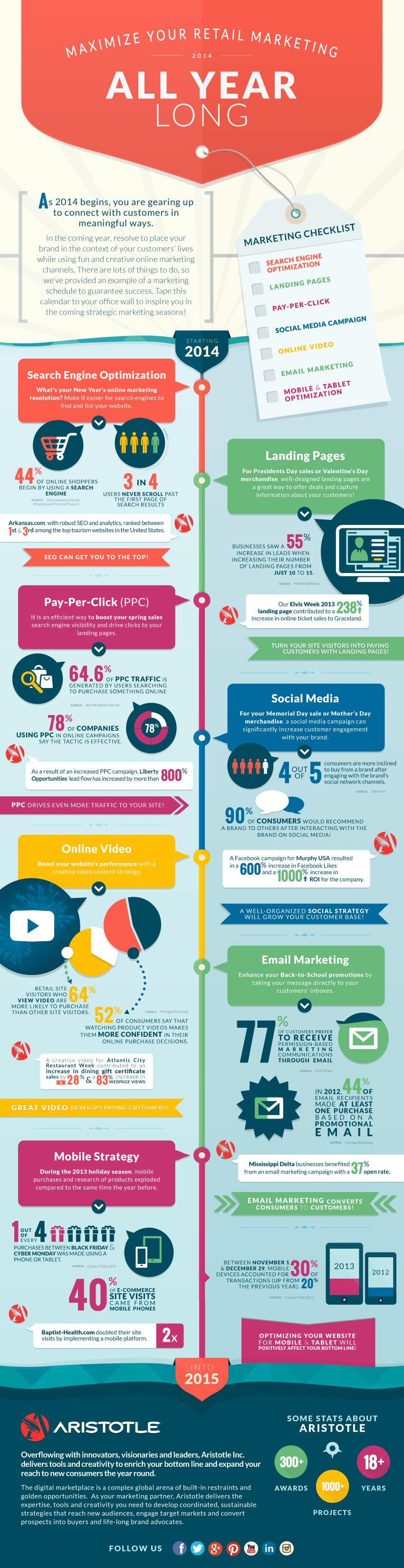 aristotle-online-retails-strategies-infographic