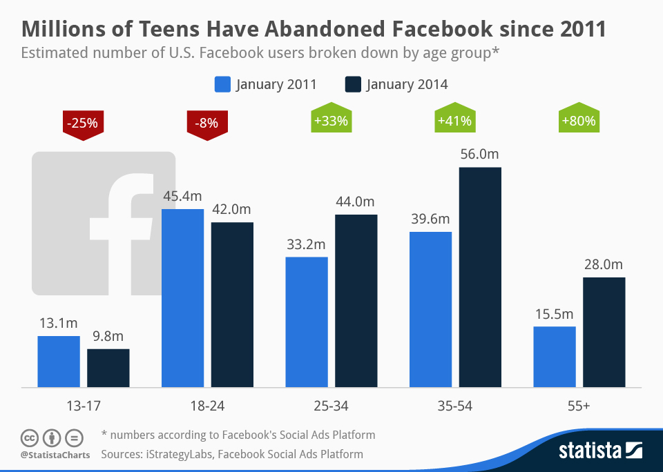 chartoftheday_1789_Facebook_s_teenager_problem_n