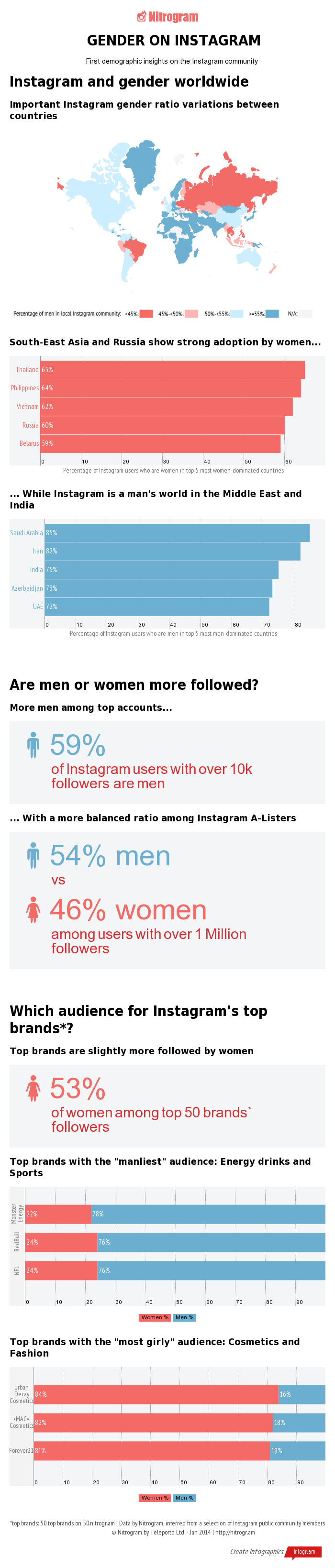 gender-on-instagram-infographic-by-nitrogram