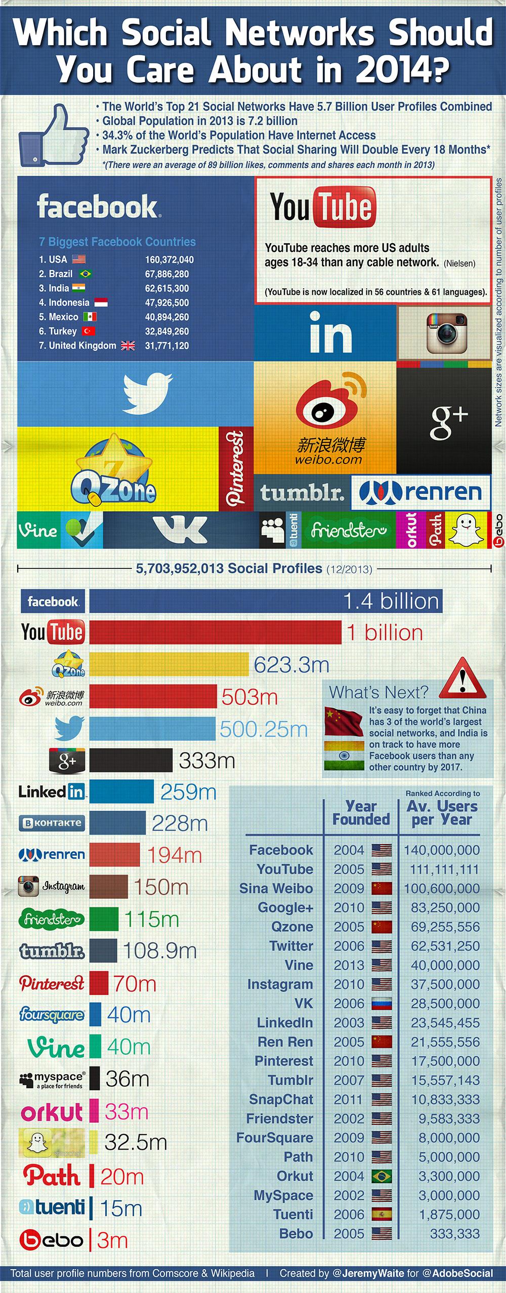 social-networks-Full1