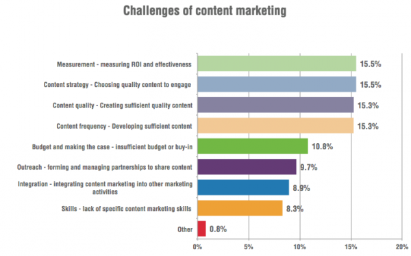 Content-marketing-challenges-600x374