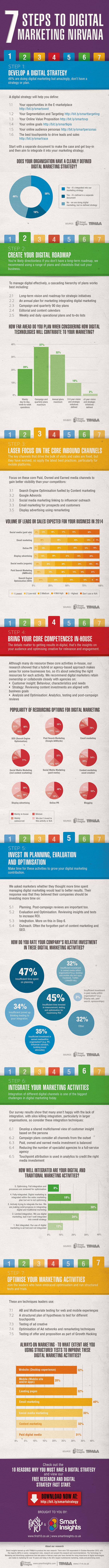 Managing-Digital-Marketing-7-steps-Infographic