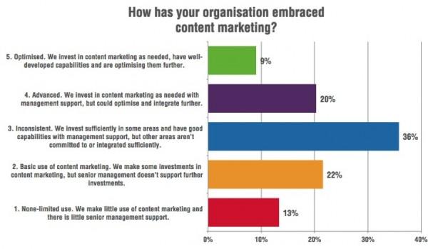 Managing-content-marketing-capabilities-600x349