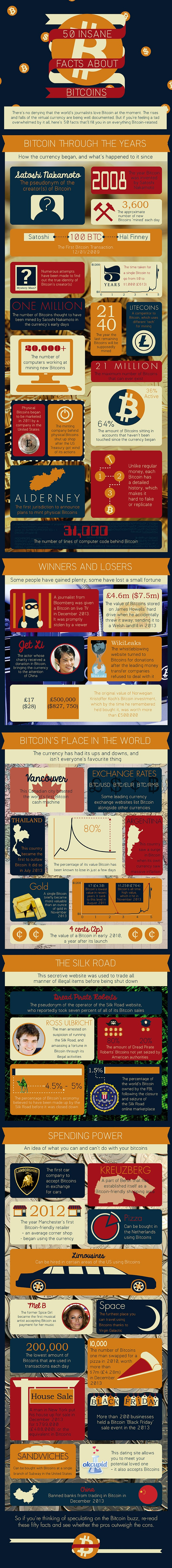 1394042096-50-insane-facts-bitcoin-infographic