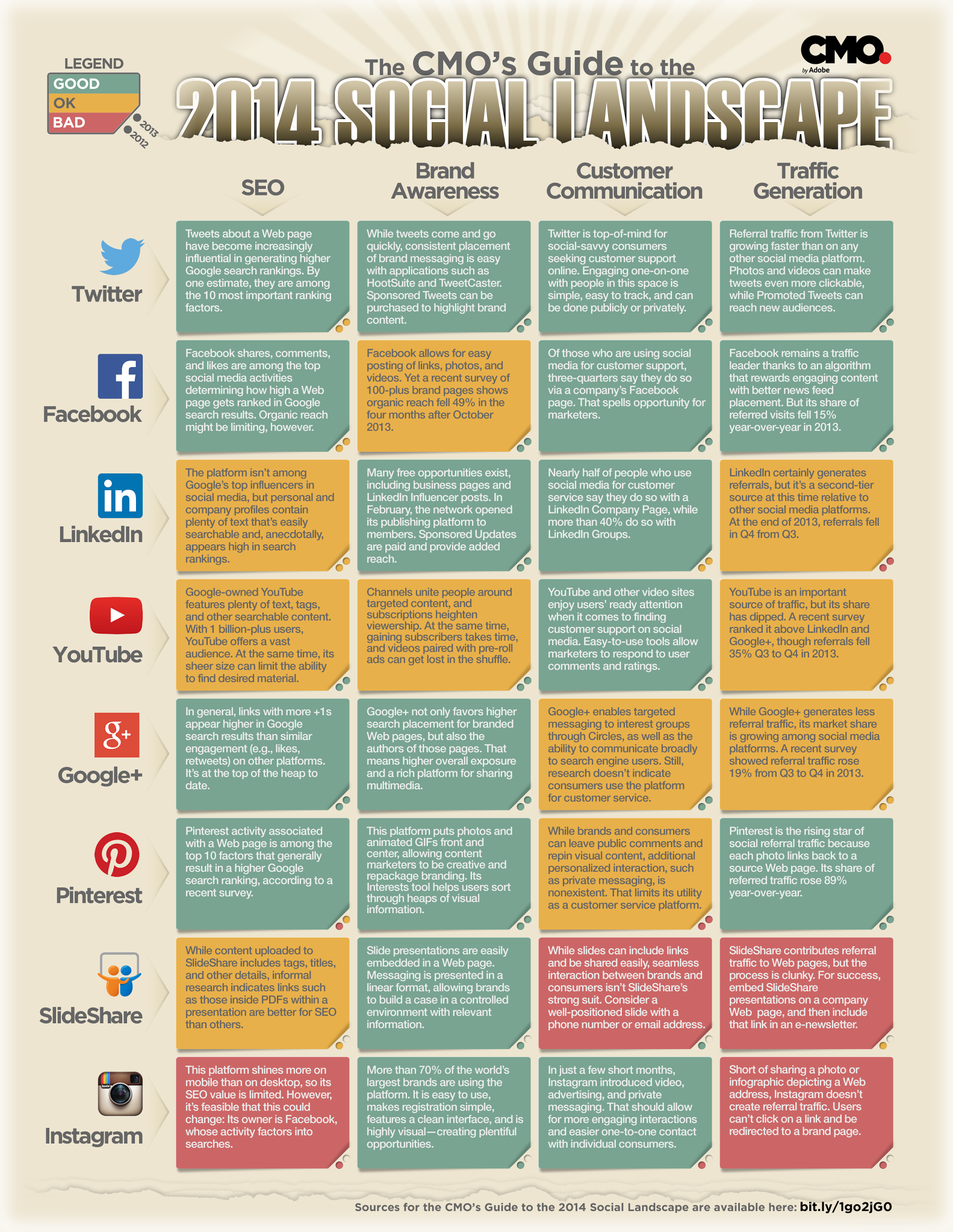 Social-media-landscape-2014-for-CMOs-and-marketing-professionals-infographic