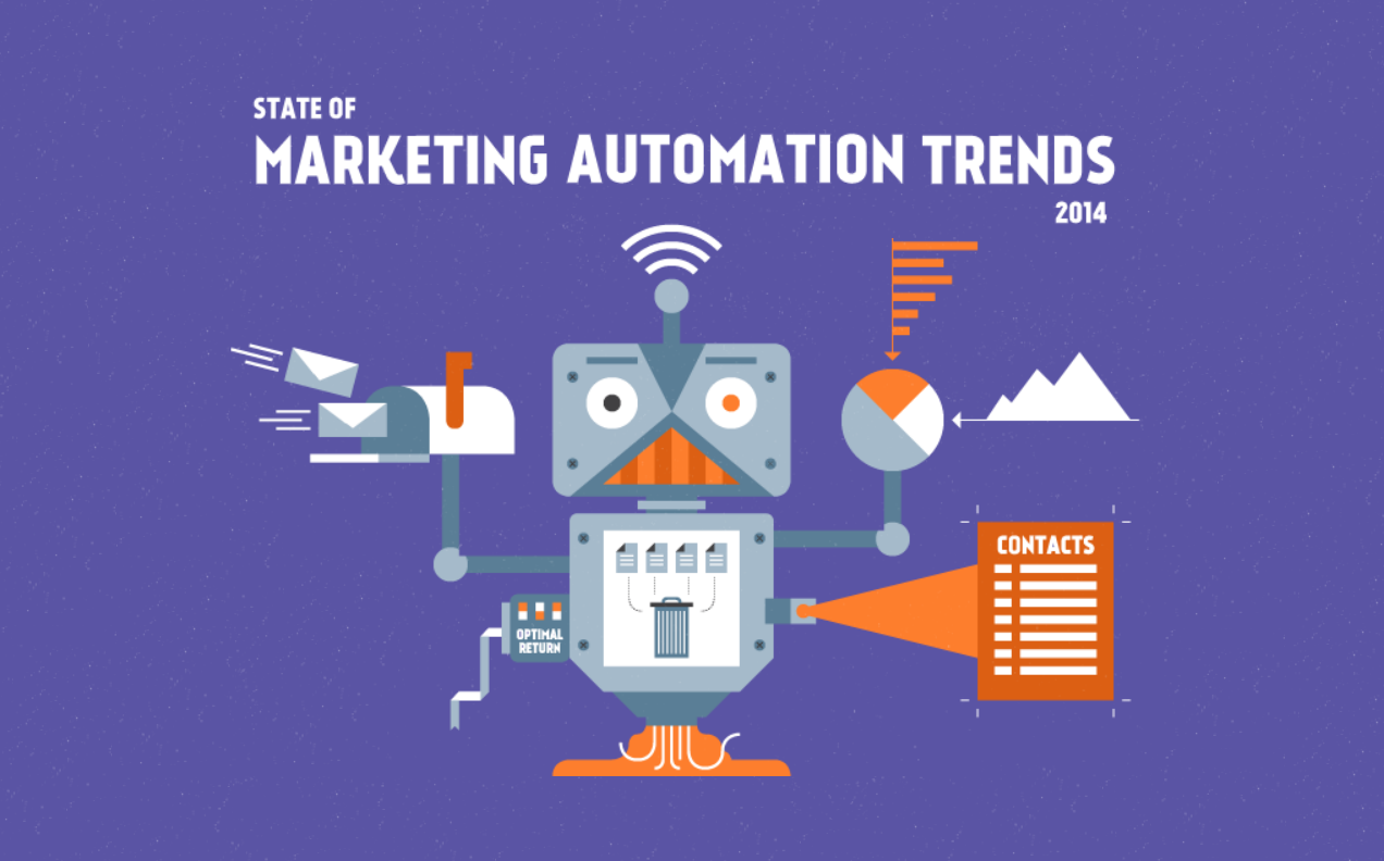 State-of-Marketing-Automation-Trends-2014