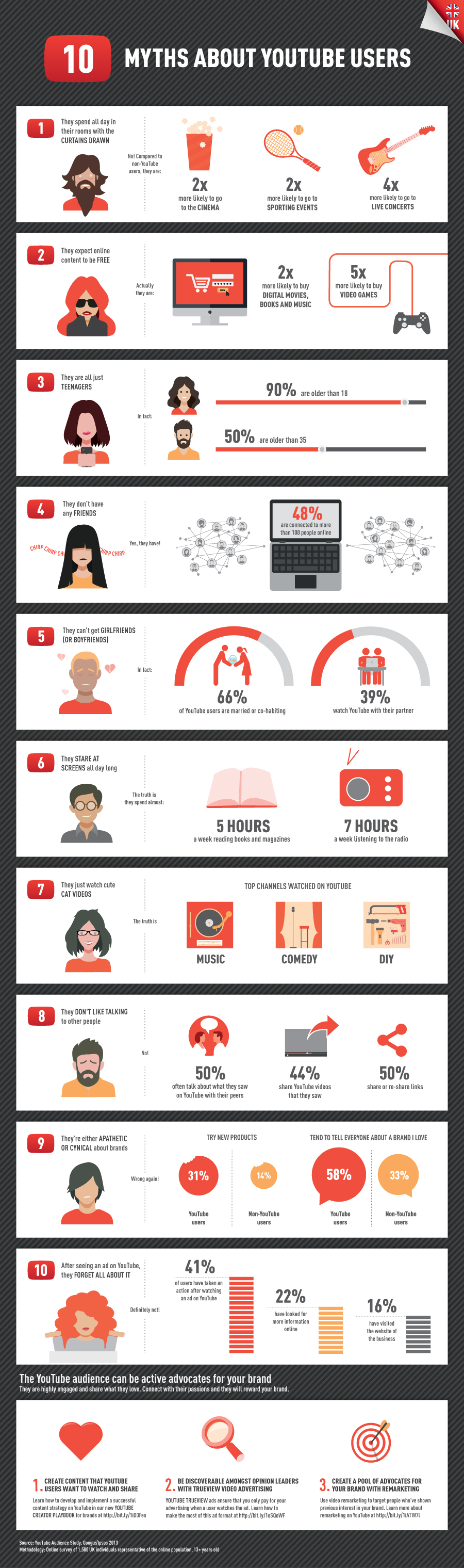 google-study-shows-youtube-viewers-can-be-your-brand-evangelists-infographic