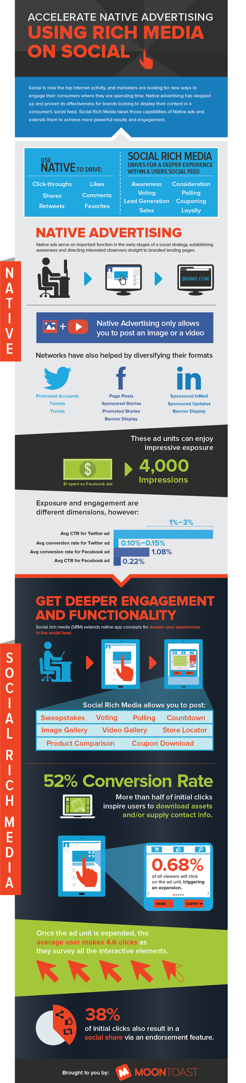 infographic-accelerating-native-advertising-using-rich-media-on-facebook-twitter-linkedin (1)