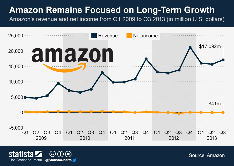 ChartOfTheDay_1299_Amazons_revenue_and_profit_growth_n
