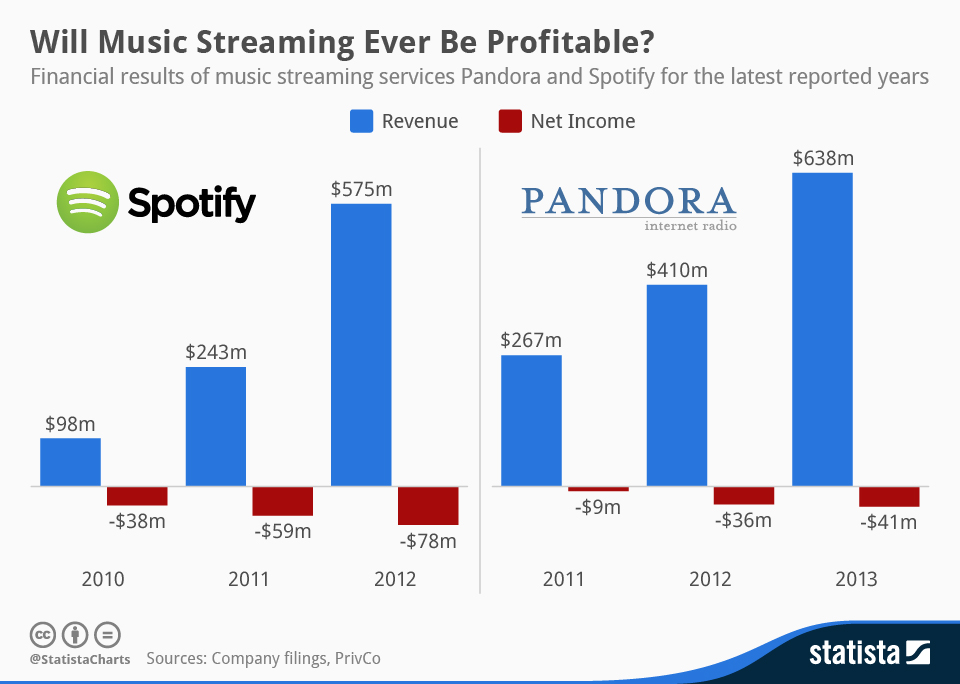 chartoftheday_577_Revenue_and_net_loss_of_Pandora_and_Spotify_n