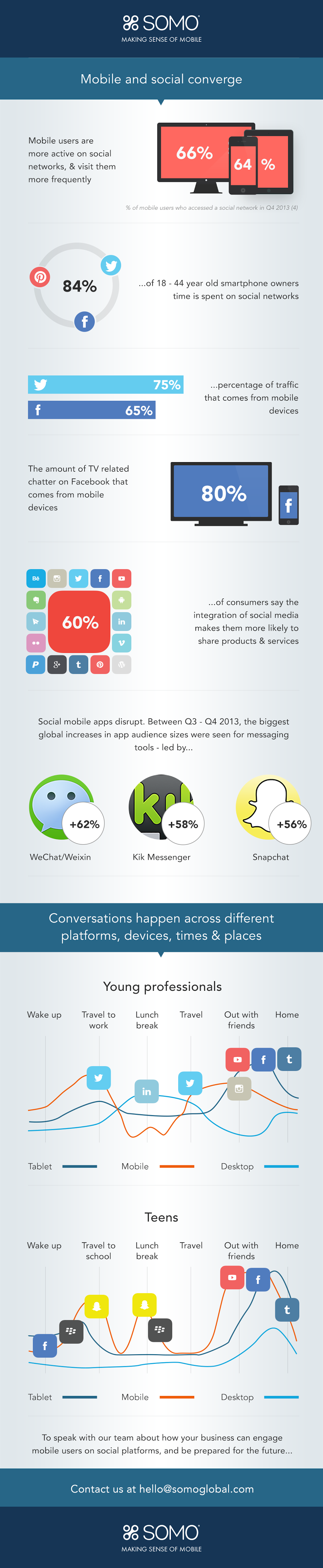 mobile-social-media-converge-infographic