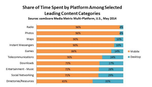 Share-of-Time-Spent-by-Platform-Leading-Categories_reference