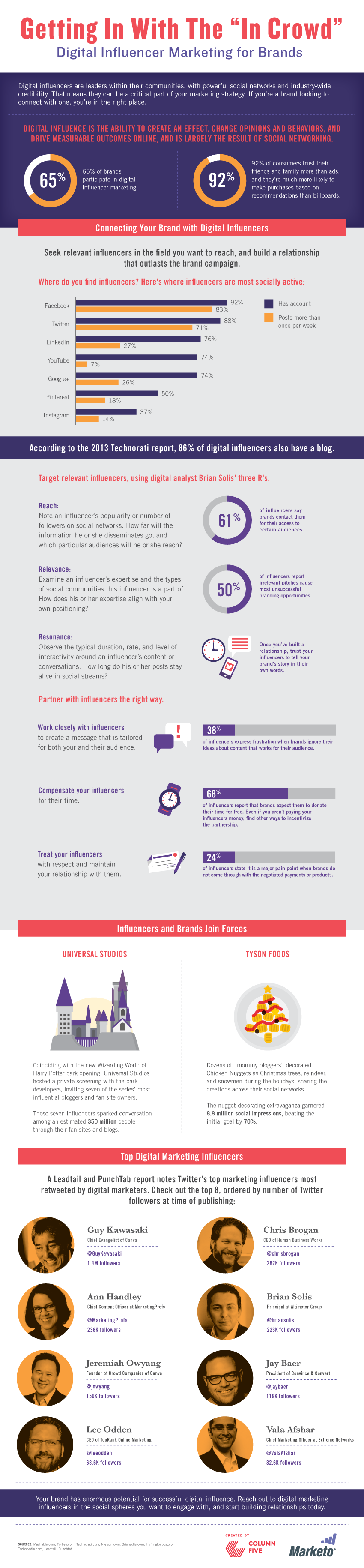 digital-influencer-marketing-for-social-media-brands-infographic