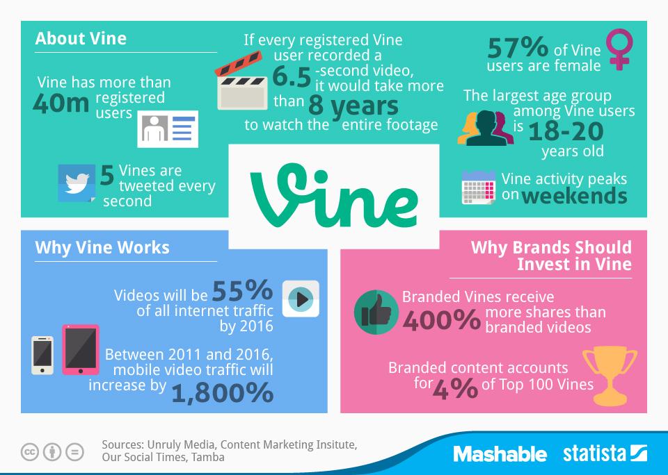 chartoftheday_2456_Key_facts_on_Vine_usage_n