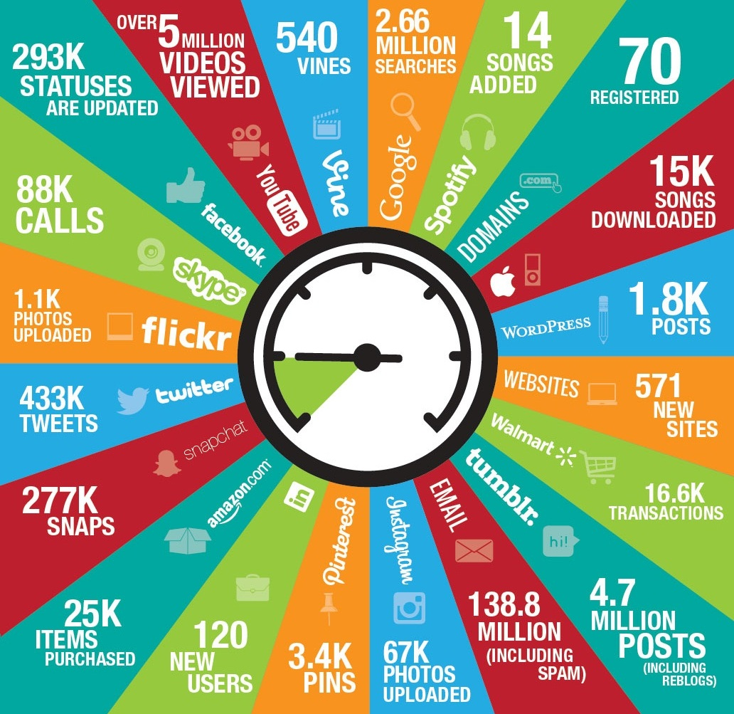 online-in-60-seconds-infographic-a-year-later